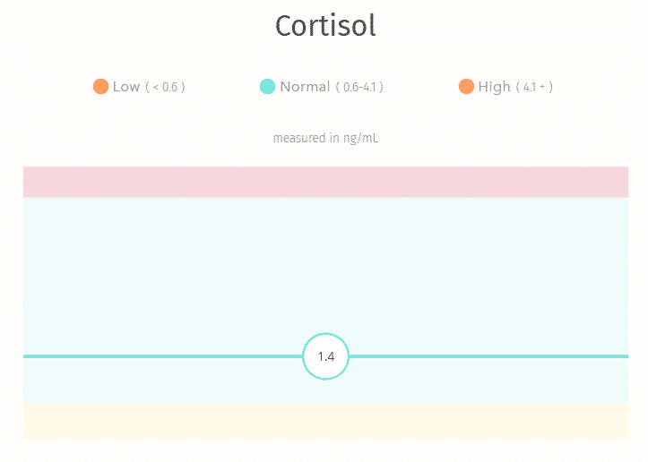 EverlyWell Cortisol Test Results