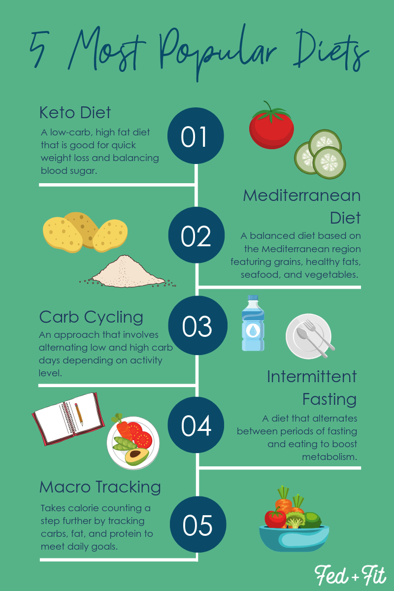 5 most popular diets of 2019 infographic